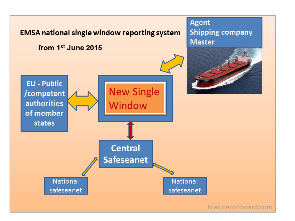 emsa national single window [from the: national ems scope of practice model] certification process the cognitive exam the psychomotor national registry of emergency medical technicians.