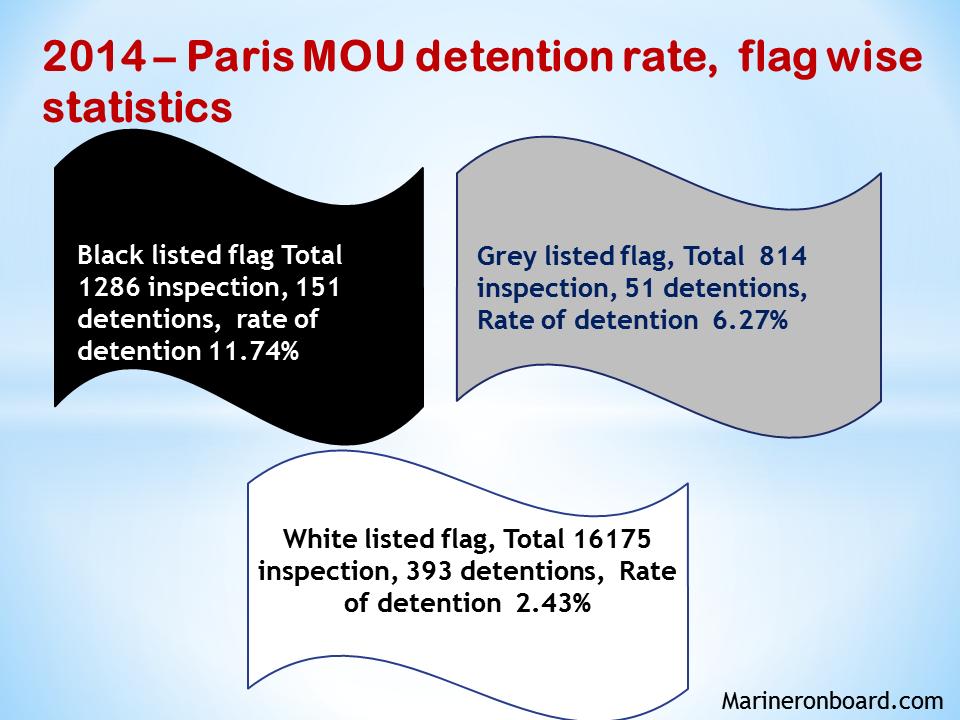 Paris MOU – Top detainable deficiency is wages – MarinerOnBoard