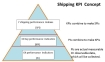 Shipping KPI Concept