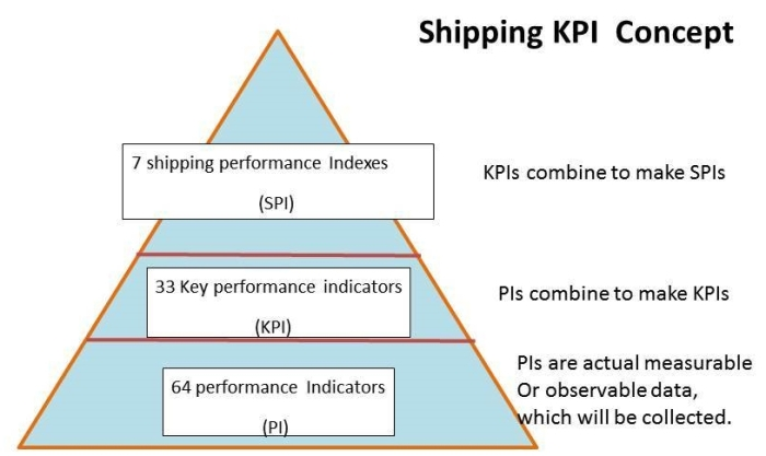 shipping kpi Collect, calculate and benchmark kpis according to the shipping kpi standard.
